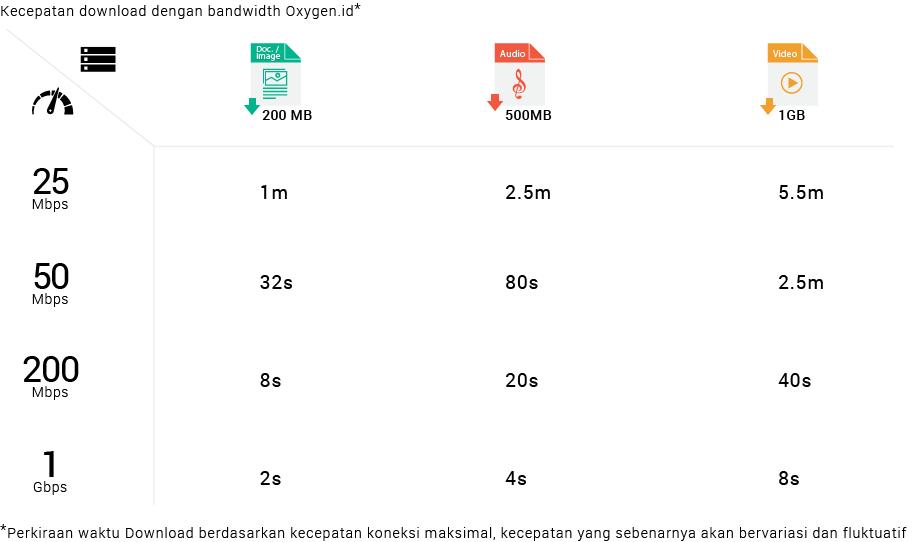 Tabel Kecepatan Download Oxygen.id